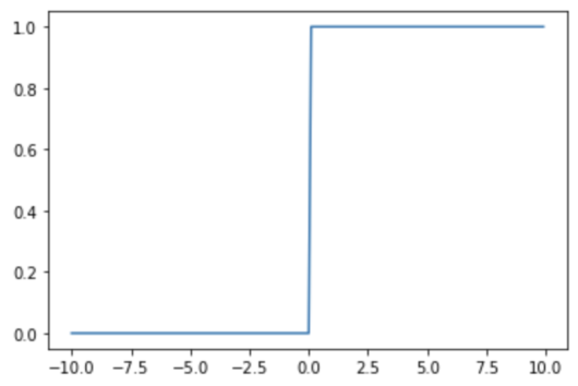 階段関数のグラフ