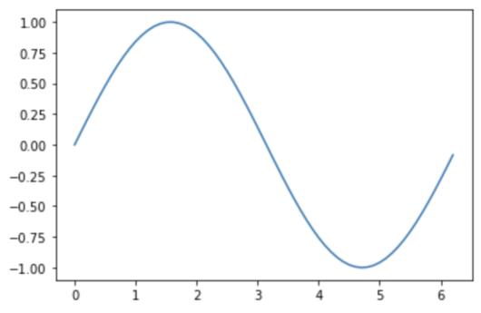 三角関数のグラフ